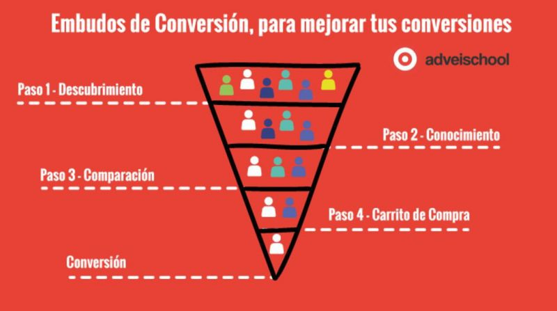 embudos de conversion